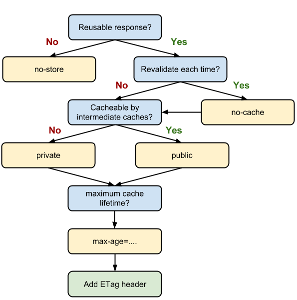 http-cache-decision-tree