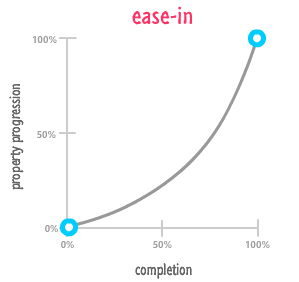 ease-in